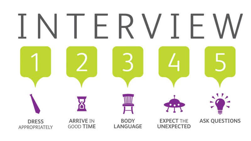 interview for job tips