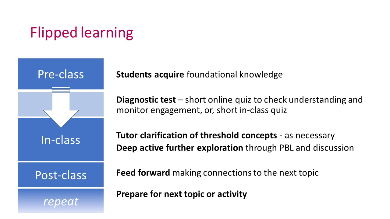 Classroom Design Effect On Learning ~ Engaging students in pre class activities for 'flipped
