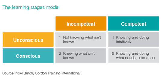 learning stages model