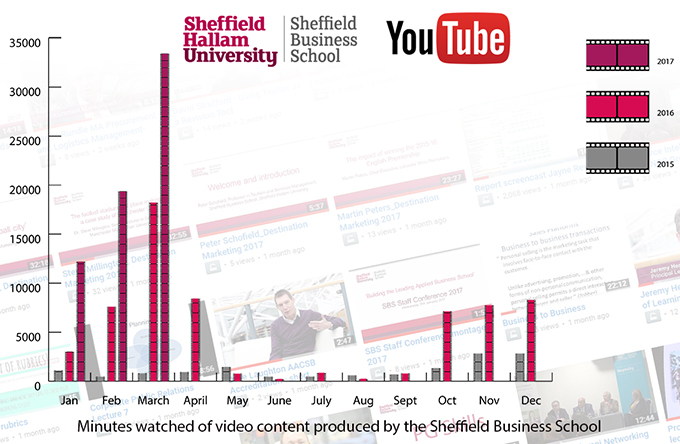 YouTube Stats - how to create interesting looking graphs