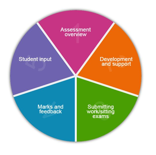 Assessment4students