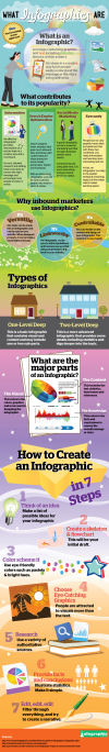 What Infographics Are - Infographic Labs