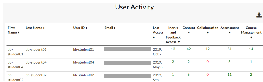 Sample EesySoft User Activity Report