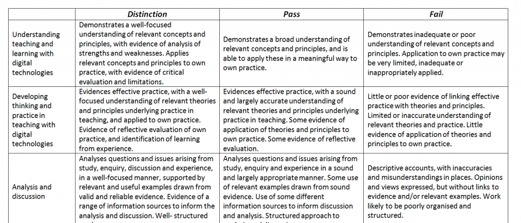 comparing relevant theories principles and models Check out our top free essays on analyse and compare relevant theories principles and models of reflective practice to help you write your own essay.