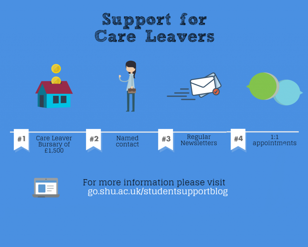 Support for Care Leavers