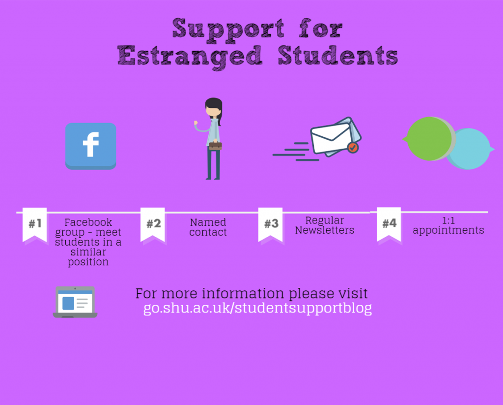 Support for Estranged Students